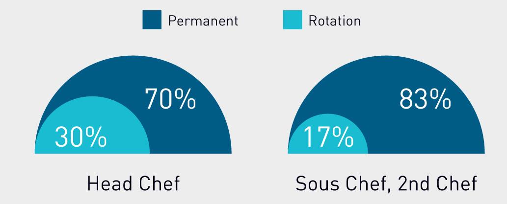 Yacht Chef Salary