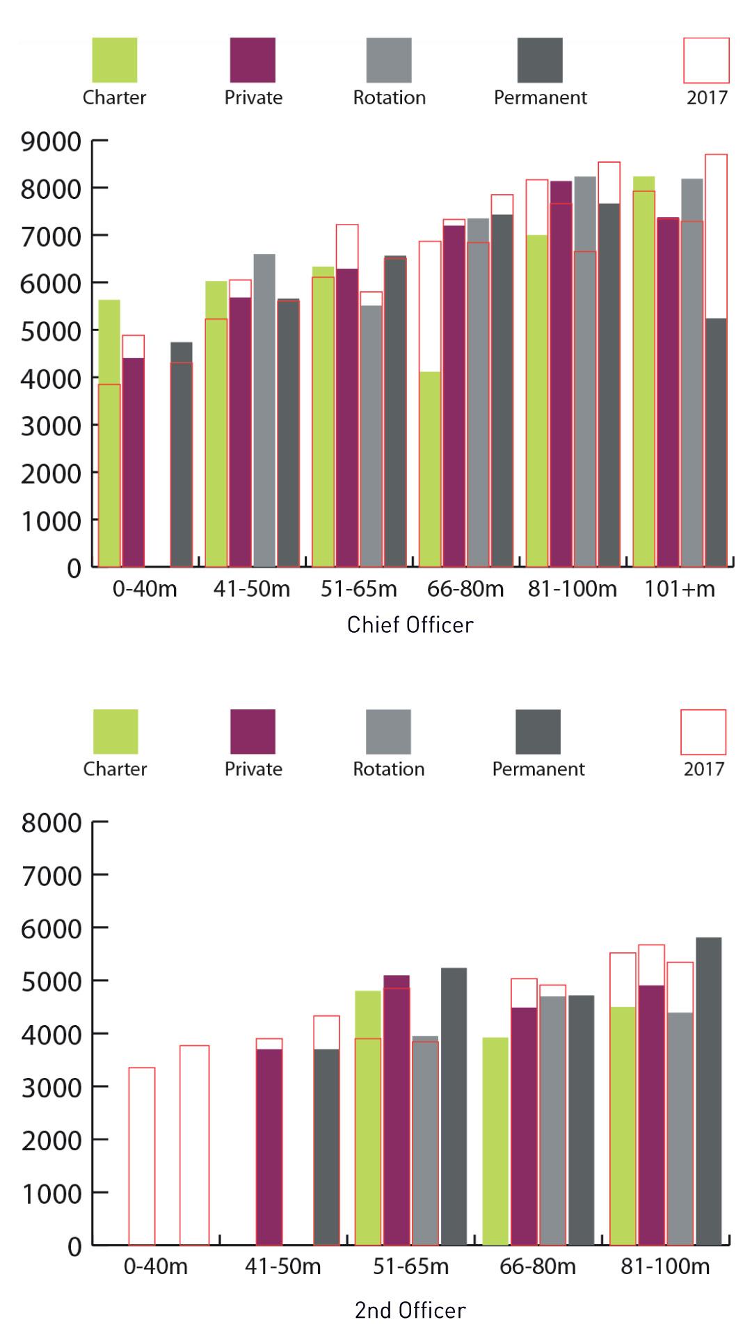 Deck Officers Salaries
