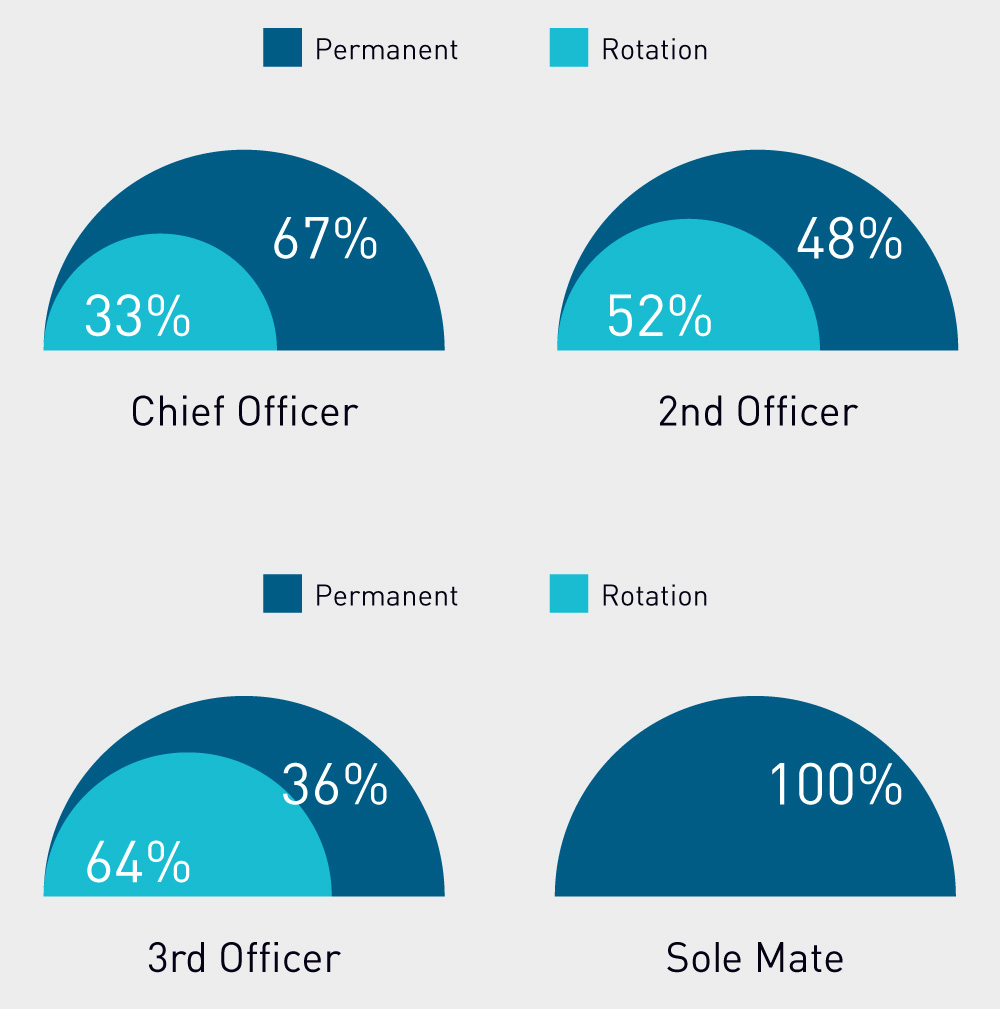 DECK OFFICERS