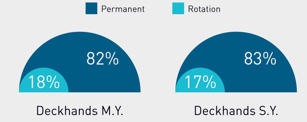 deckhand salary