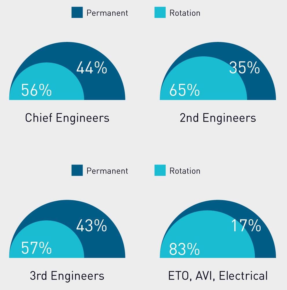 Rotation Engineers