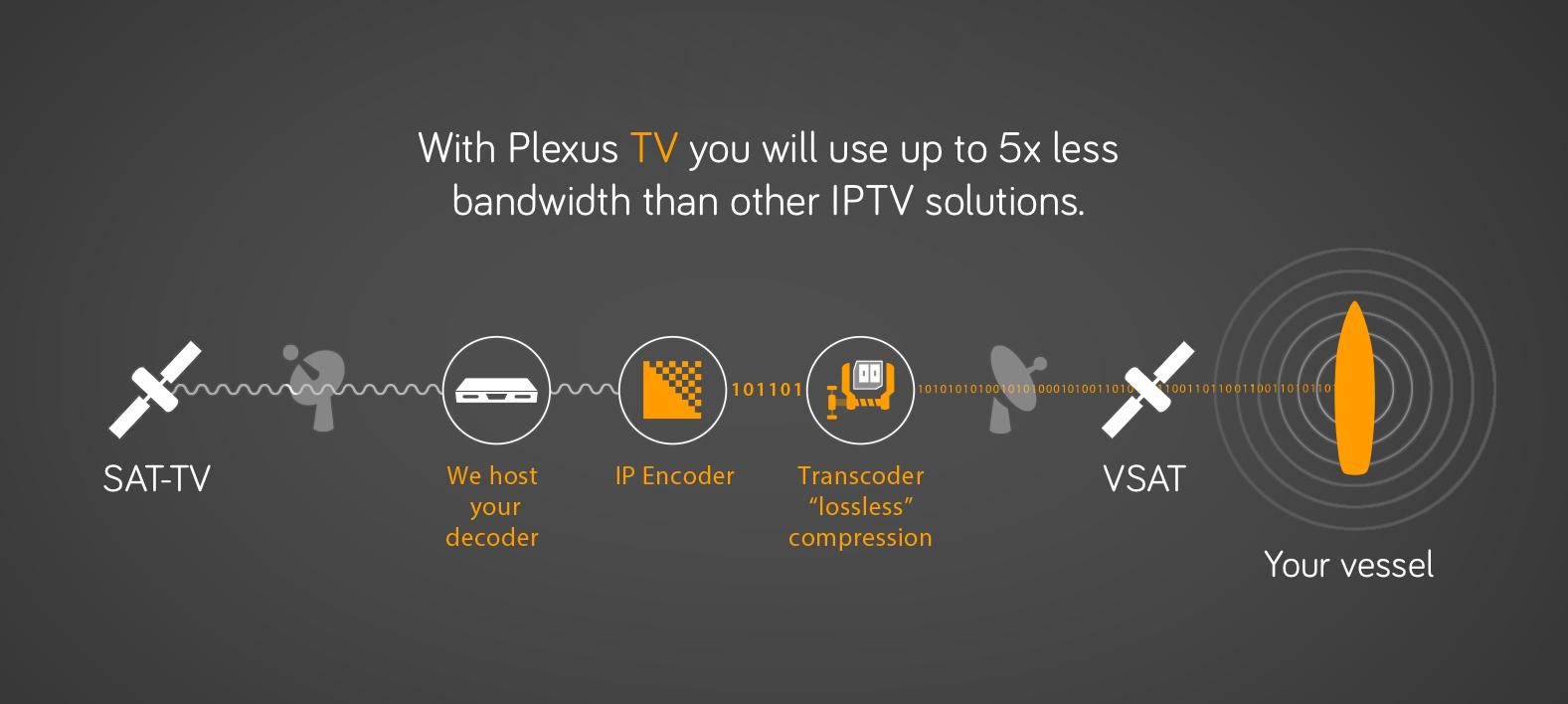 OmniAccess-Plexus-TV-diagram-process